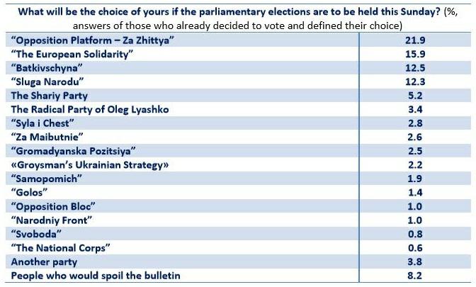 The Belgium-Ukraine Research Institute poll data